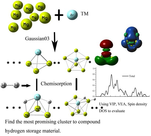 First-principles study of molecular hydrogen adsorption on Mgn Zr (n