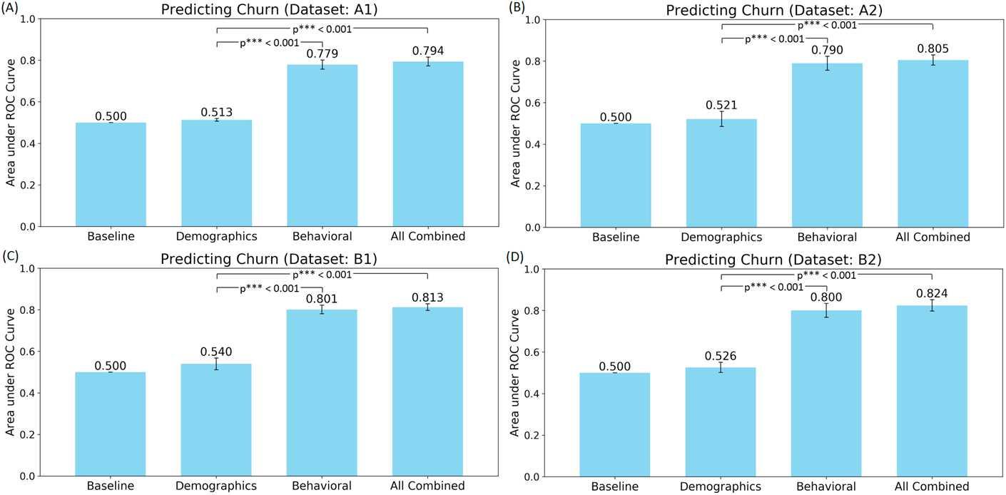 Behavioral attributes and financial churn prediction