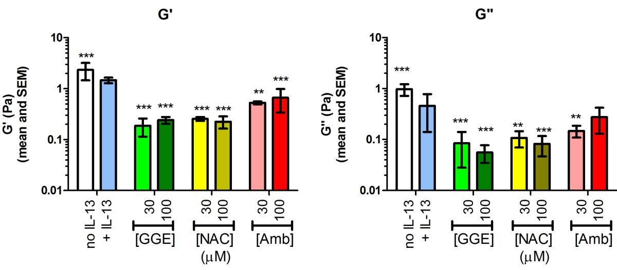 Effects of guaifenesin, N-acetylcysteine, and ambroxol on MUC5AC and