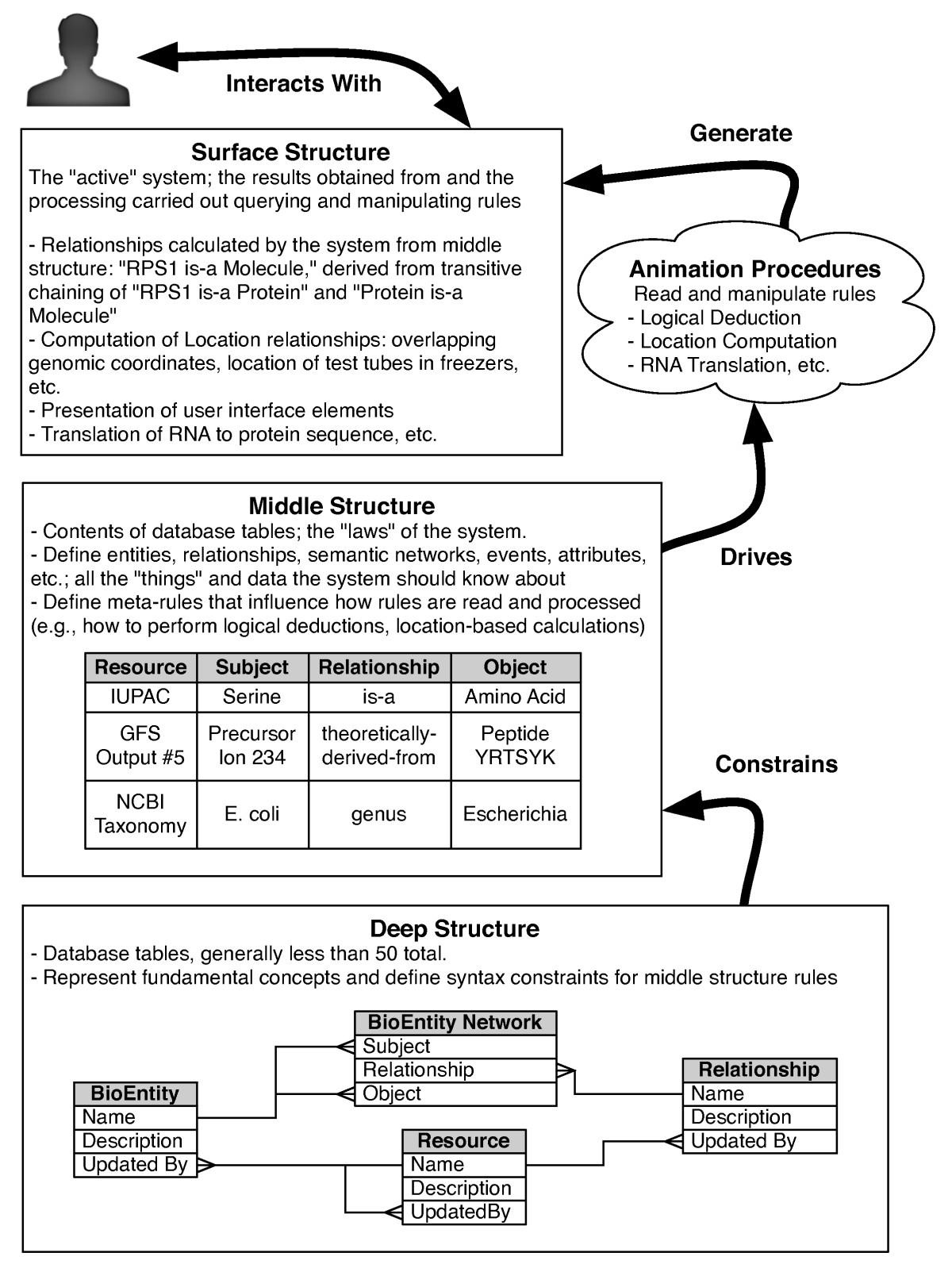 Ultra-Structure database design methodology for managing