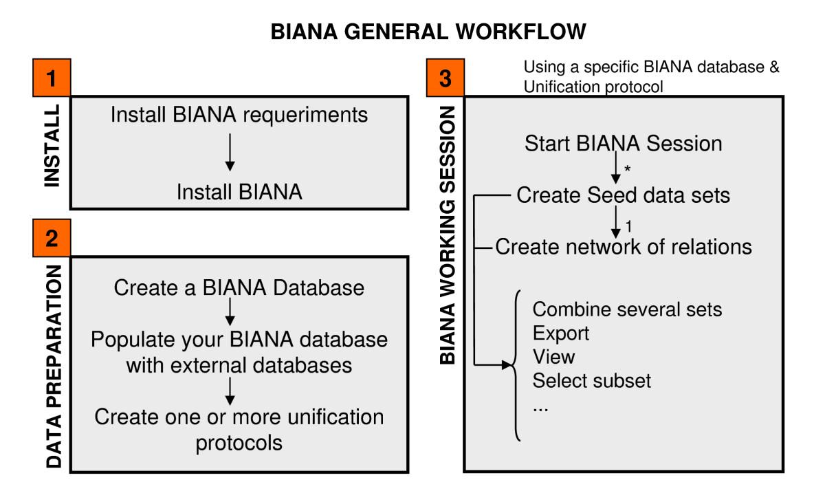 Biana: a software framework for compiling biological