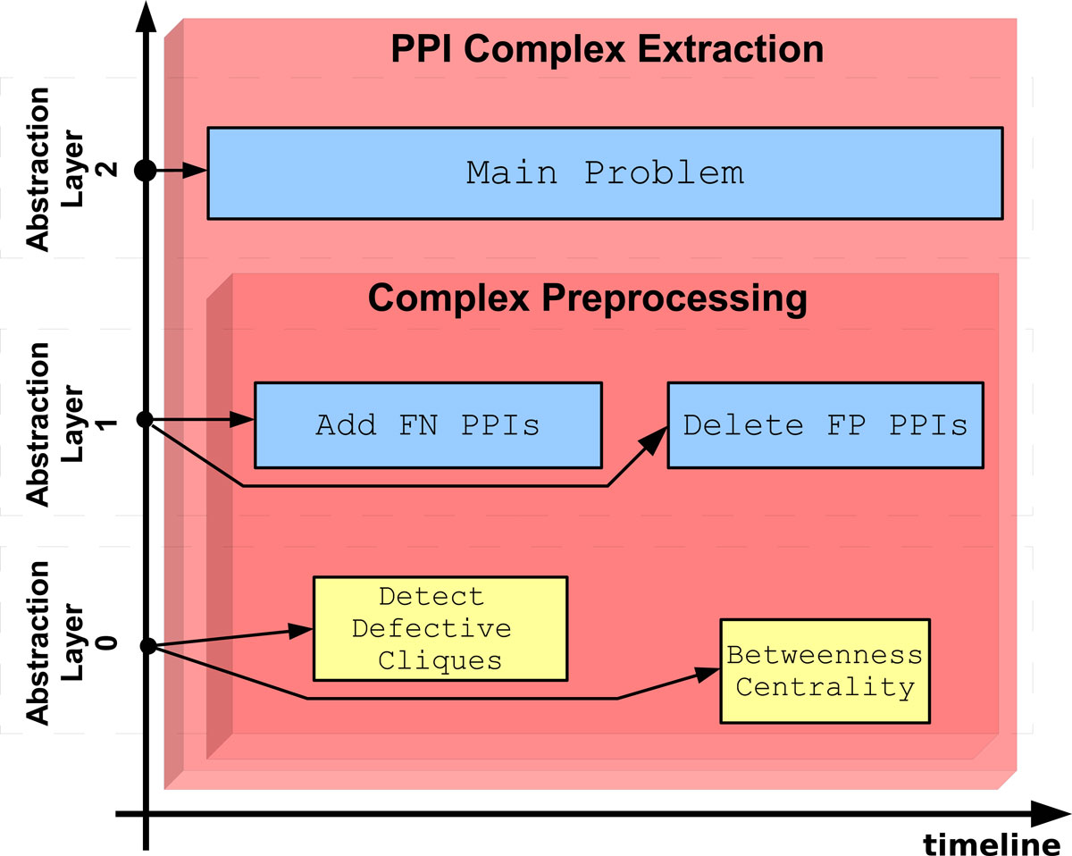A knowledge-based decision support system in bioinformatics