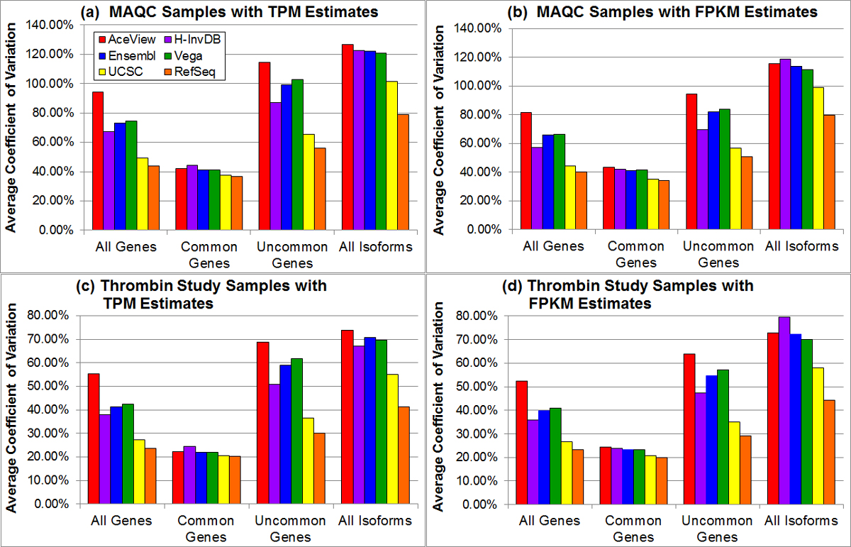 Assessing the impact of human genome annotation choice on