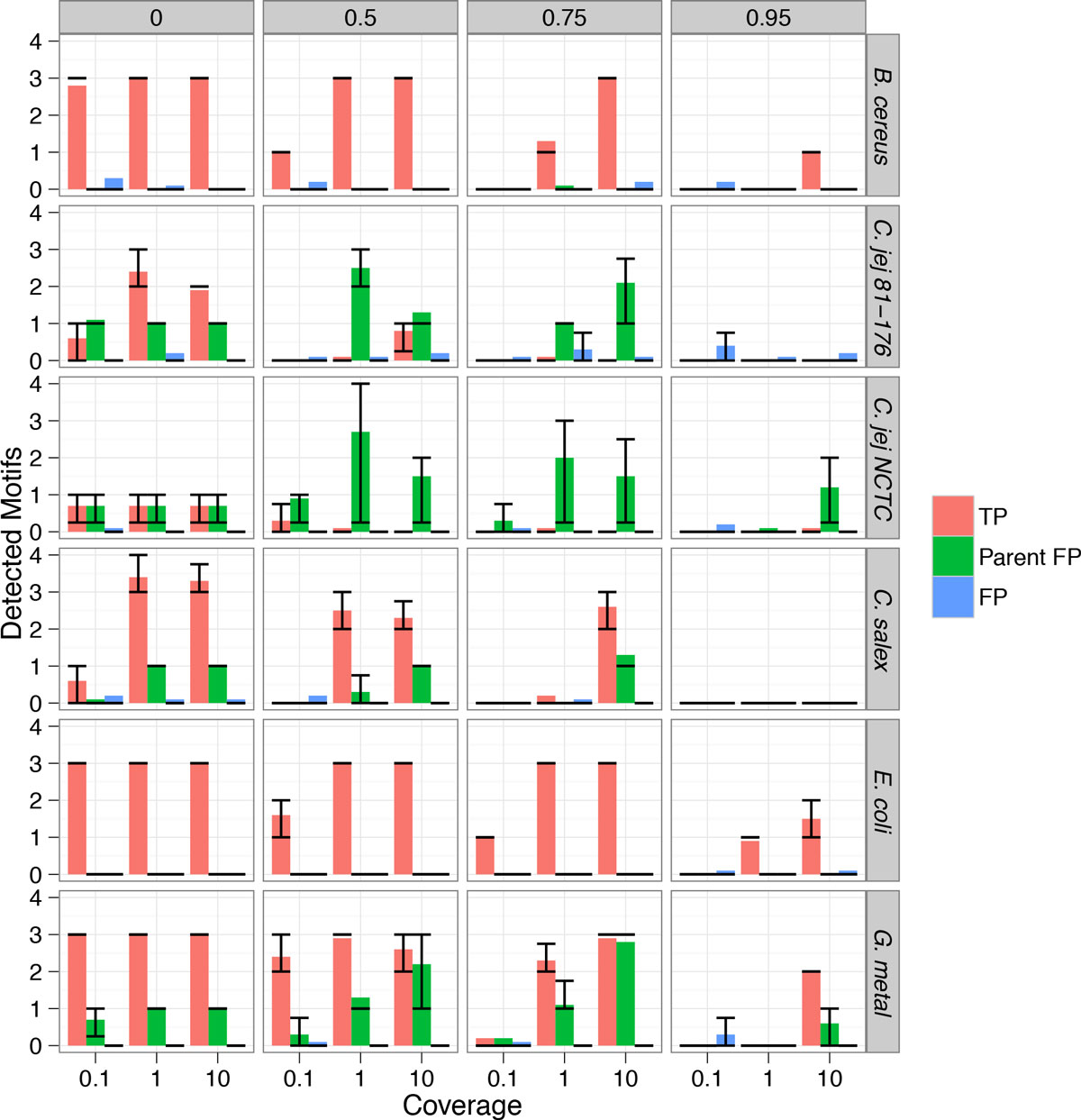 Detecting epigenetic motifs in low coverage and metagenomics open image in new window buycottarizona Image collections