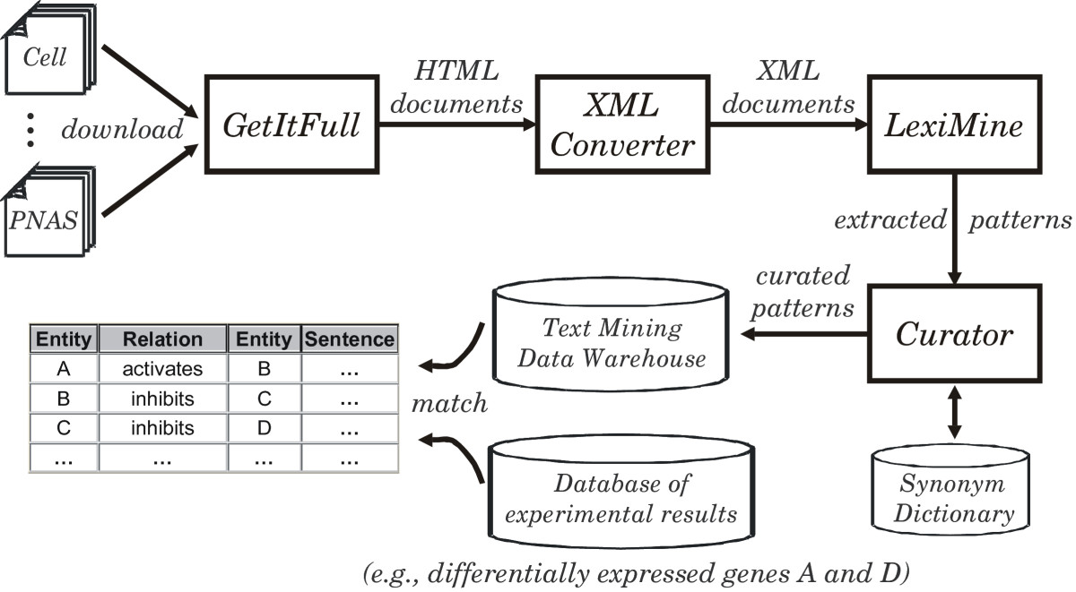 Text mining of full-text journal articles combined with gene ... on