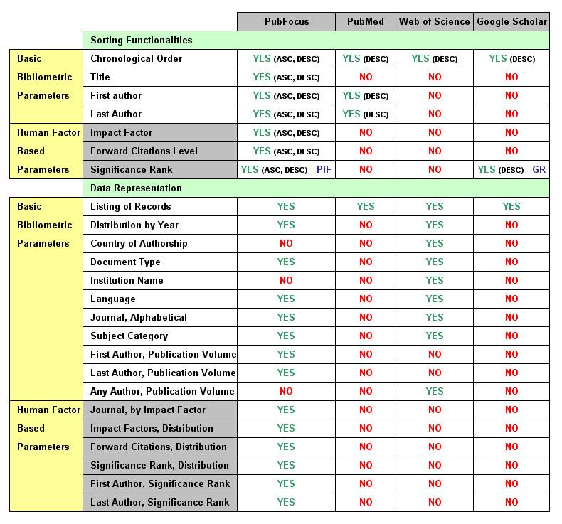 PubFocus: semantic MEDLINE/PubMed citations analytics