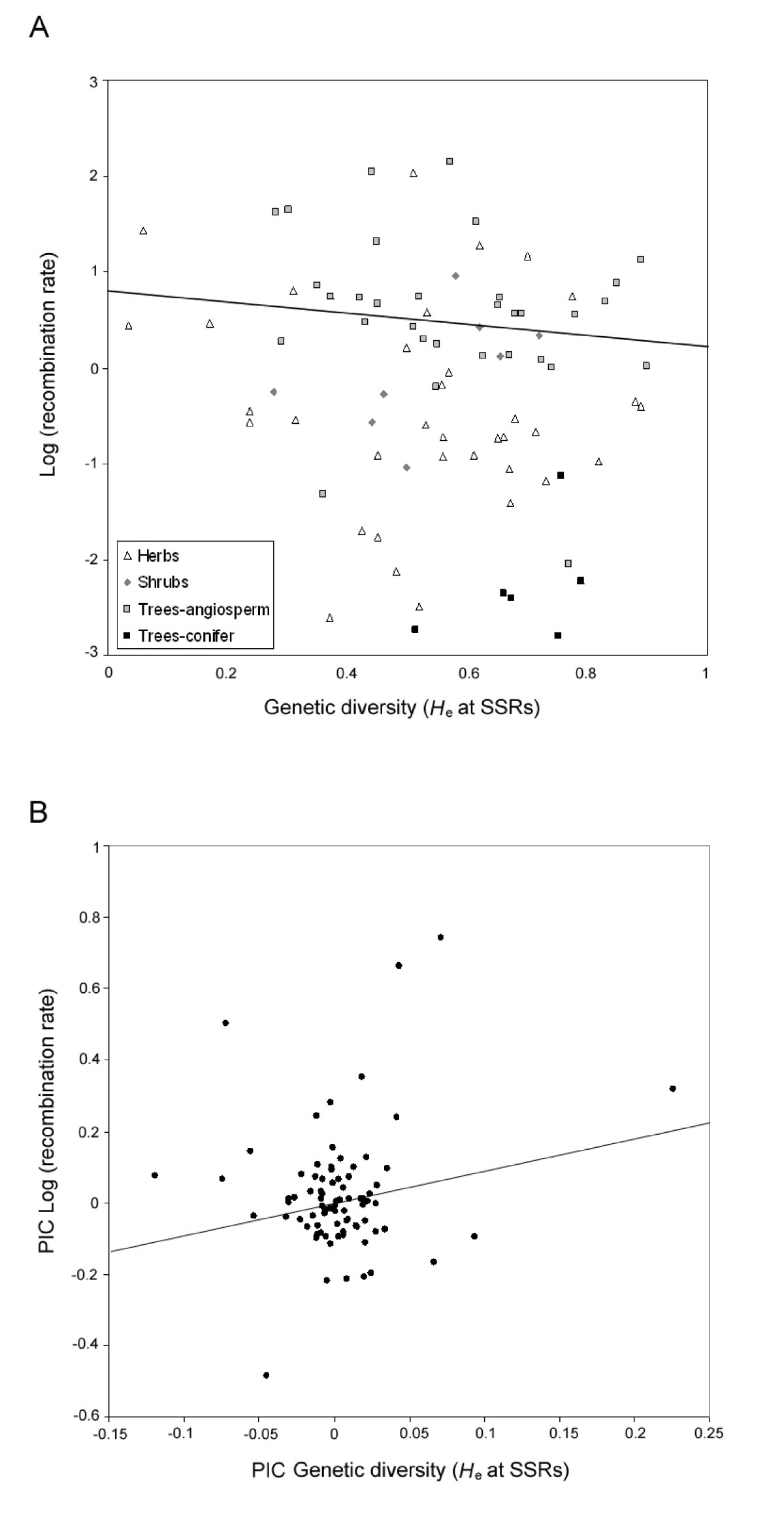 The contribution of recombination to heterozygosity differs
