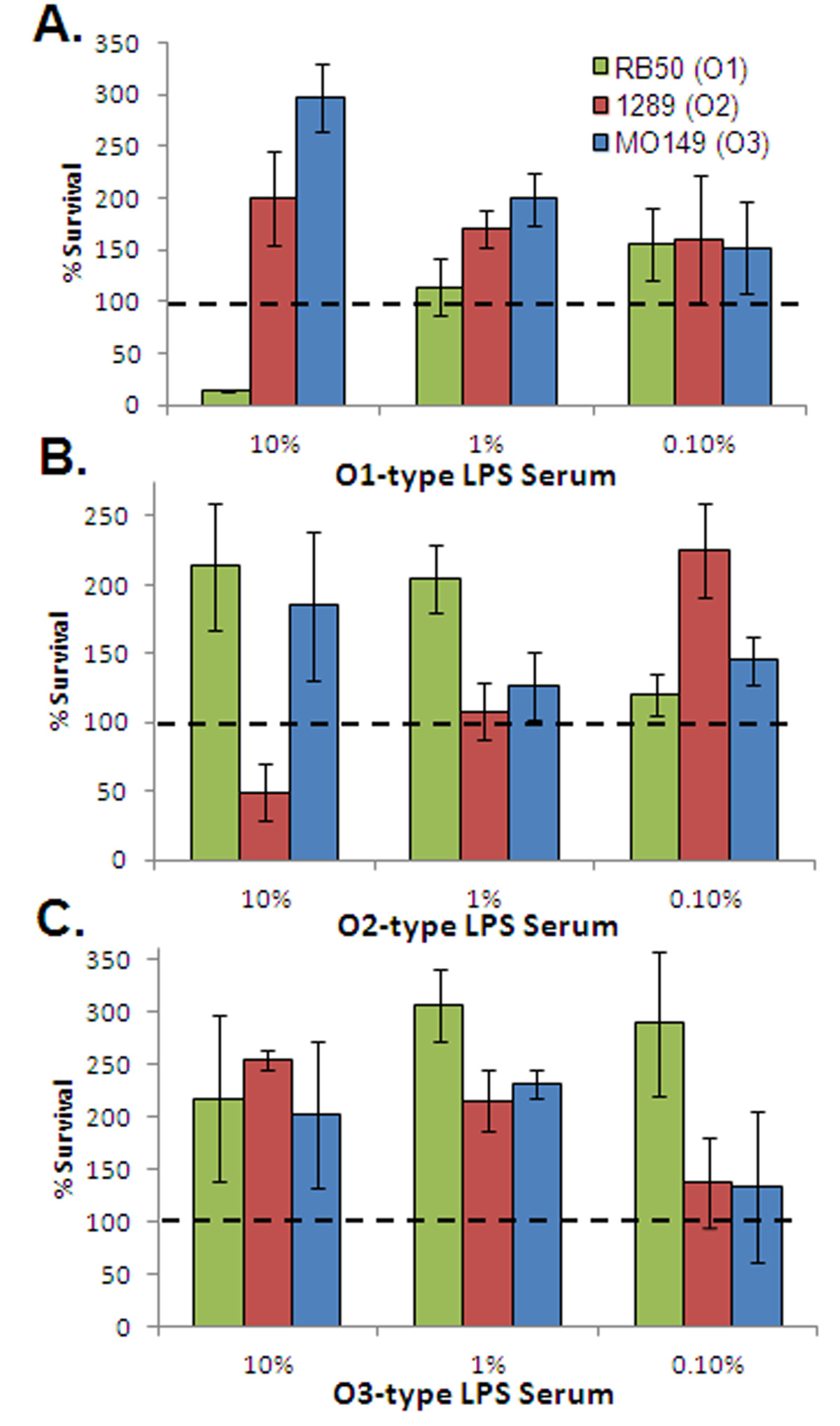 Horizontally acquired divergent O-antigen contributes to