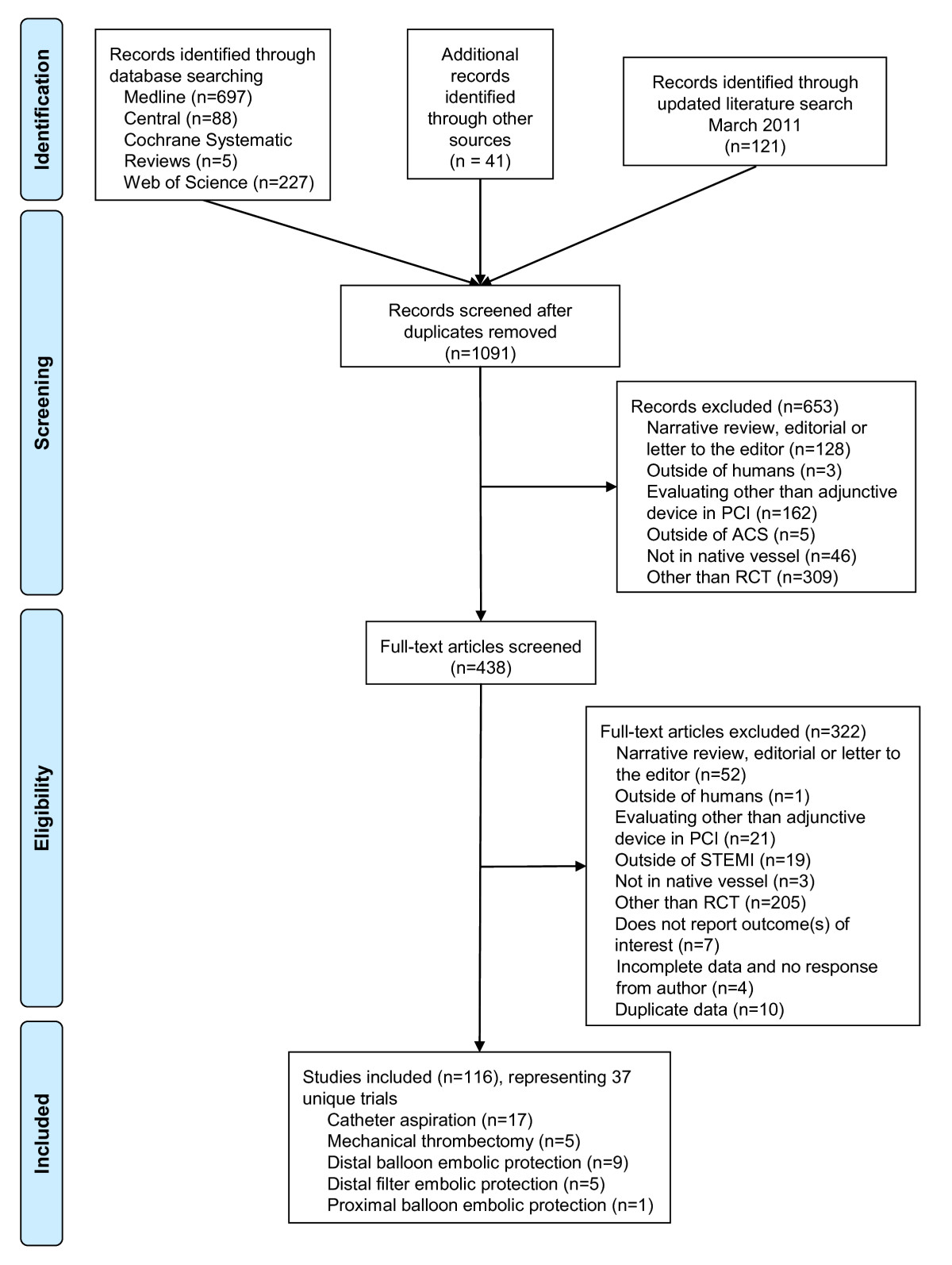 Systematic review: comparative effectiveness of adjunctive