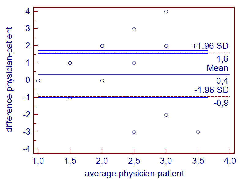 Pitfalls In The Statistical Examination And Interpretation Of The