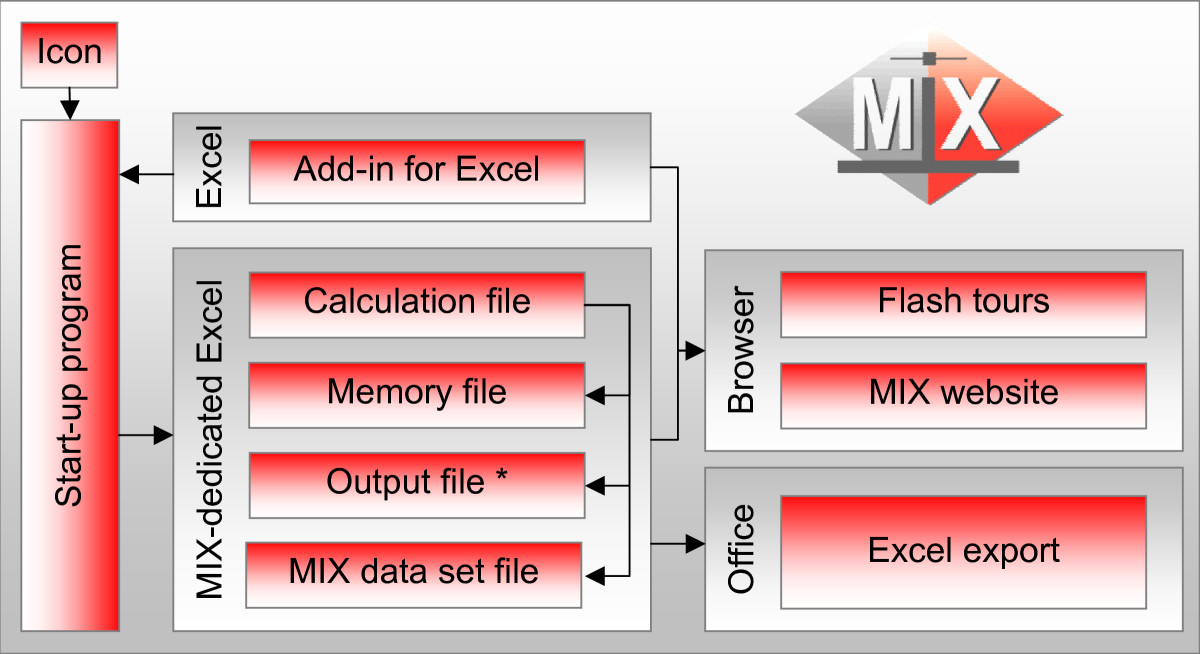 Development and validation of MIX: comprehensive free software for
