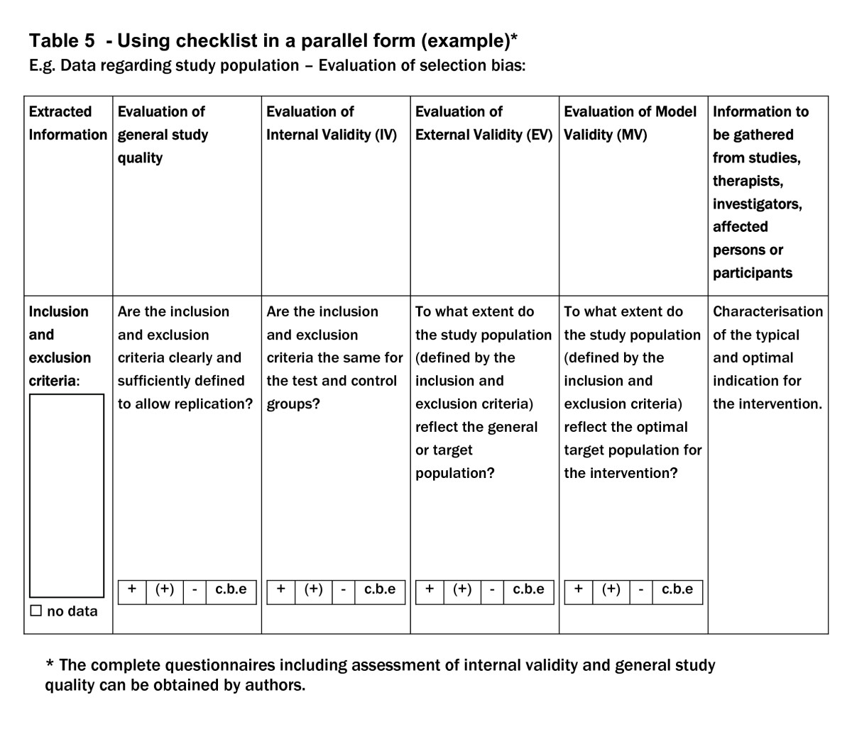 Checklist For The Qualitative Evaluation Of Clinical Studies With