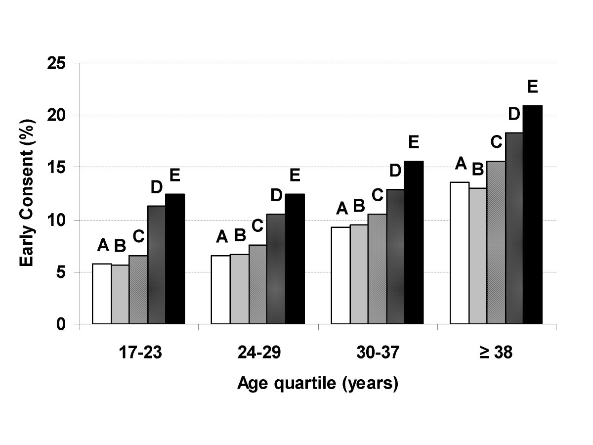 Demographic and occupational predictors of early response to a ...
