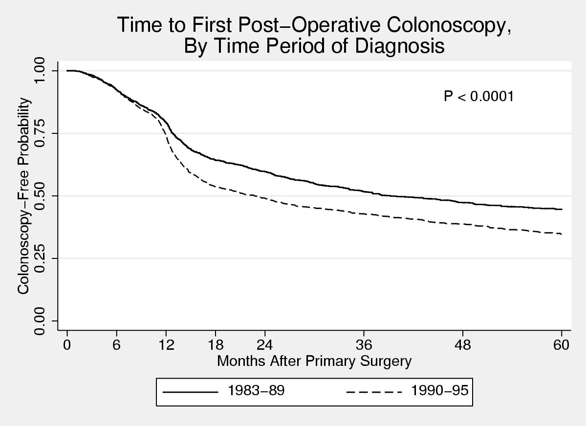 A retrospective study on the use of post-operative