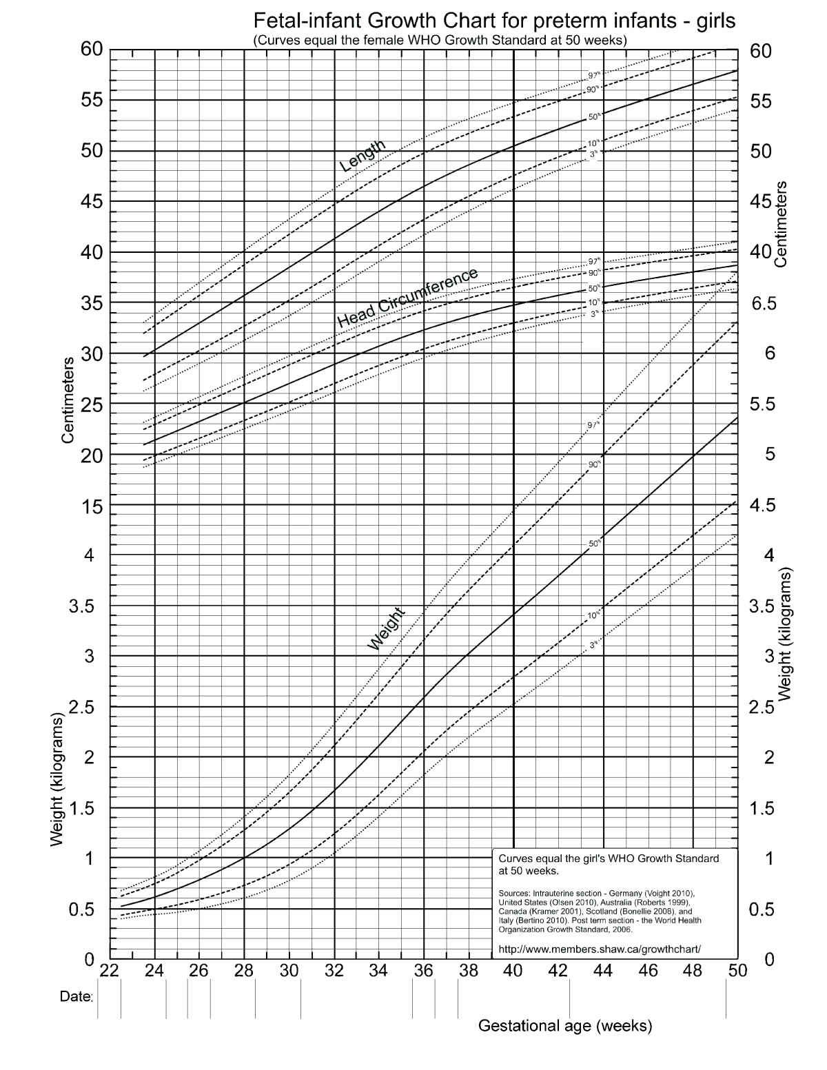 A systematic review and meta analysis to revise the fenton growth figure 8 revised growth chart nvjuhfo Gallery