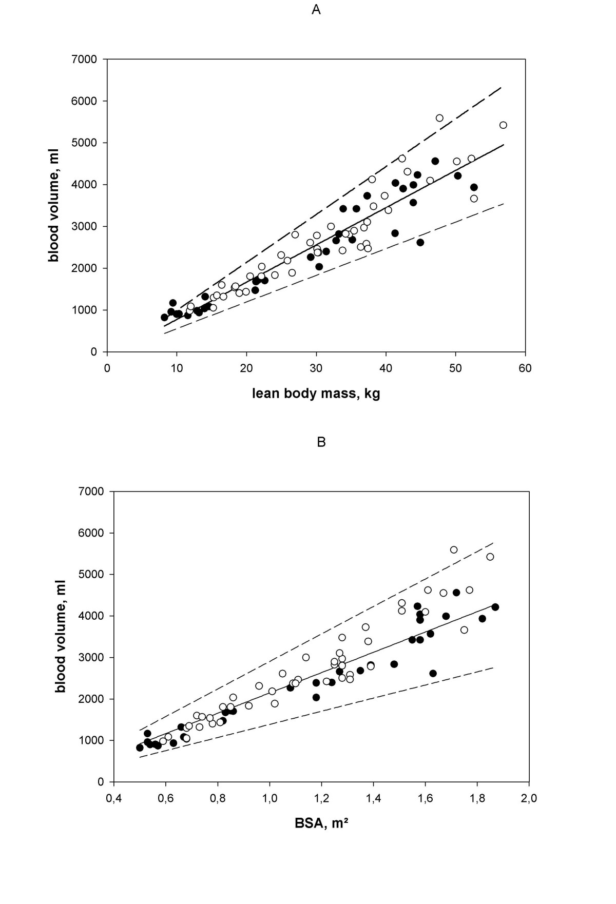 calculation of body surface area bsa for blood volume References gerald, mc, o'bannon in: nursing pharmacology and therapeutics 2nd edenglewood cliffs, nj: prentice hall incorporated 1988 lccn: 87014471  dubois d, dubois ef a formula to estimate the approximate surface area if height and weight be known.