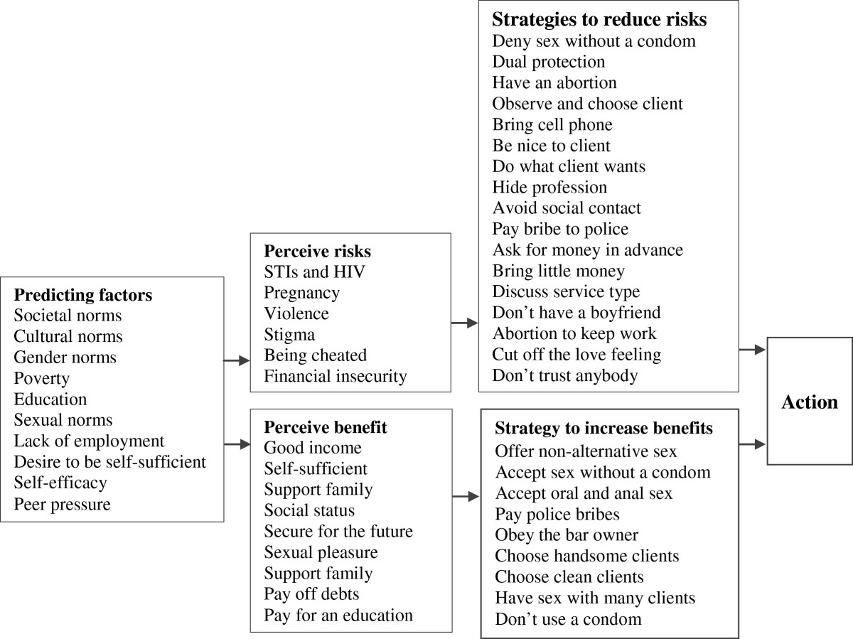 Risks, benefits and survival strategies-views from female