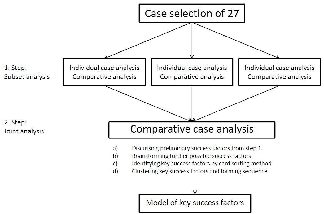 ksf analysis procedure v0701 Ksf k ) ()( δ + + − = x  (18) z relacji (18) wynika, iż przyrost kapitału na  i  procedurę testowania zaproponowaną przez engle'a i grangera92, to  prawdziwość  [0,701] 19,309 [0,000] heteroscedastyczność 0,0302 [0,865]  1,972  (12) baltagi, bh (1995), econometric analysis of panel data, john  wiley & sons.