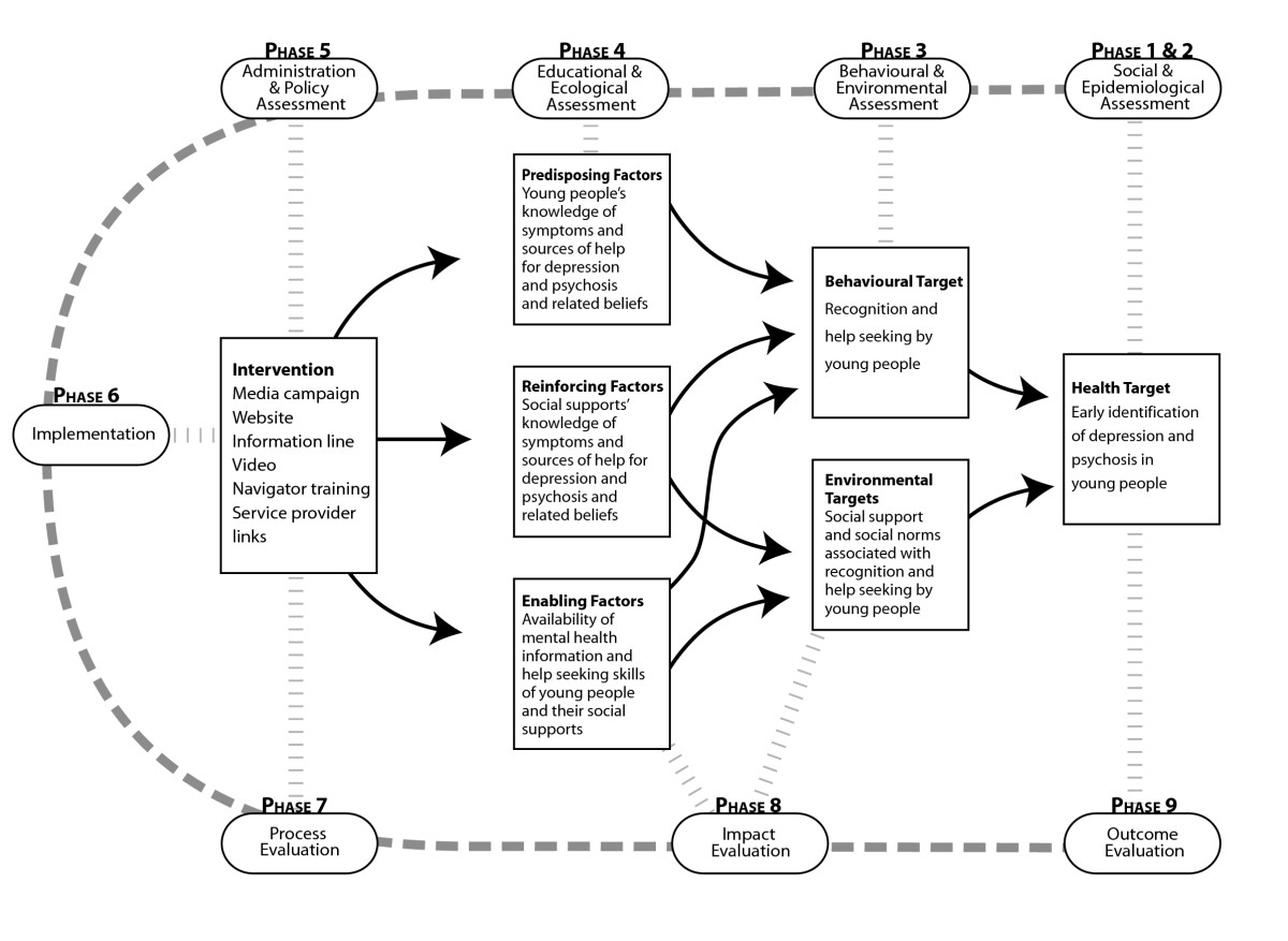 Development and evaluation of a youth mental health