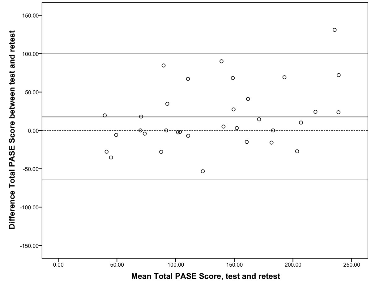 Reliability and validity of the Physical Activity Scale for