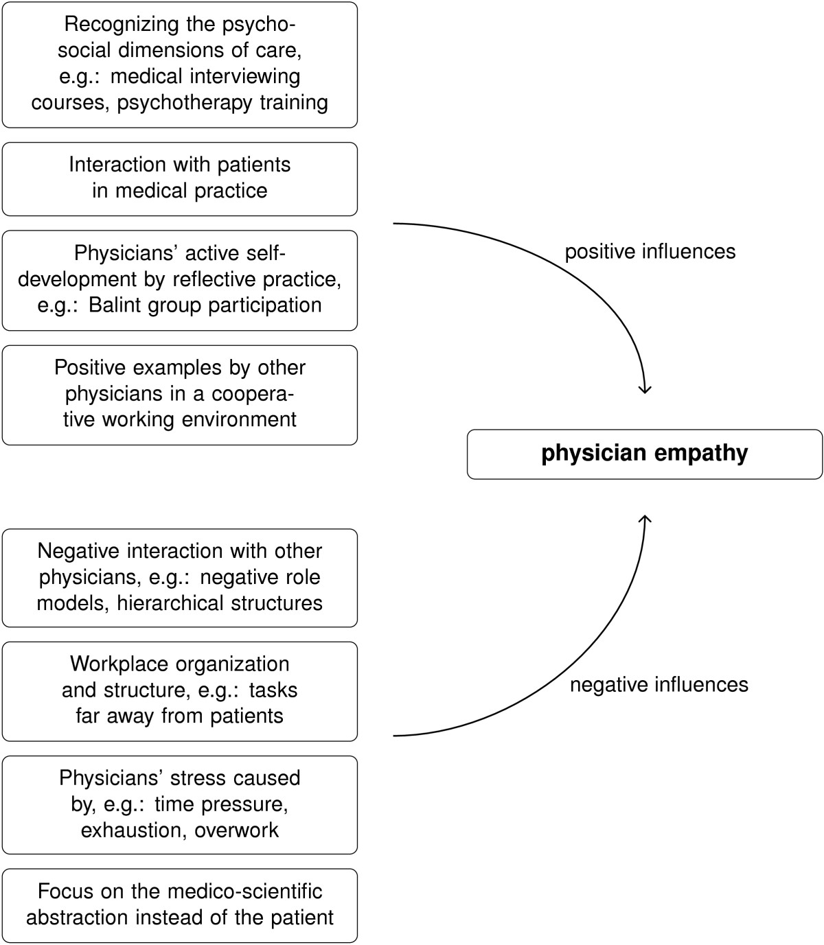 Determinants Of Physician Empathy During Medical Education