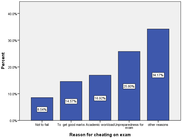 Cheating on examinations and its predictors among undergraduate