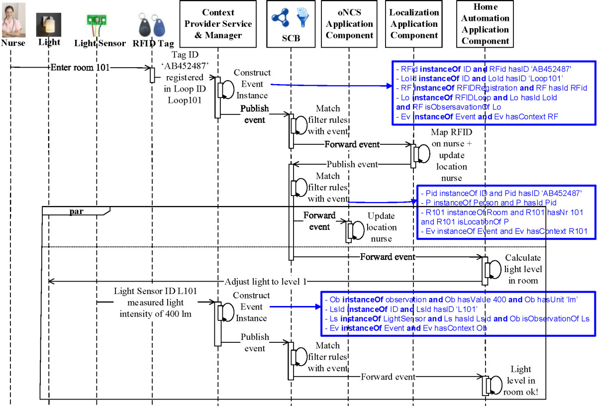 Ambient Aware Continuous Care Through Semantic Context Dissemination It Diagram 2 Automatic Street Light Control Systemsensor Using Ldr Open Image In New Window