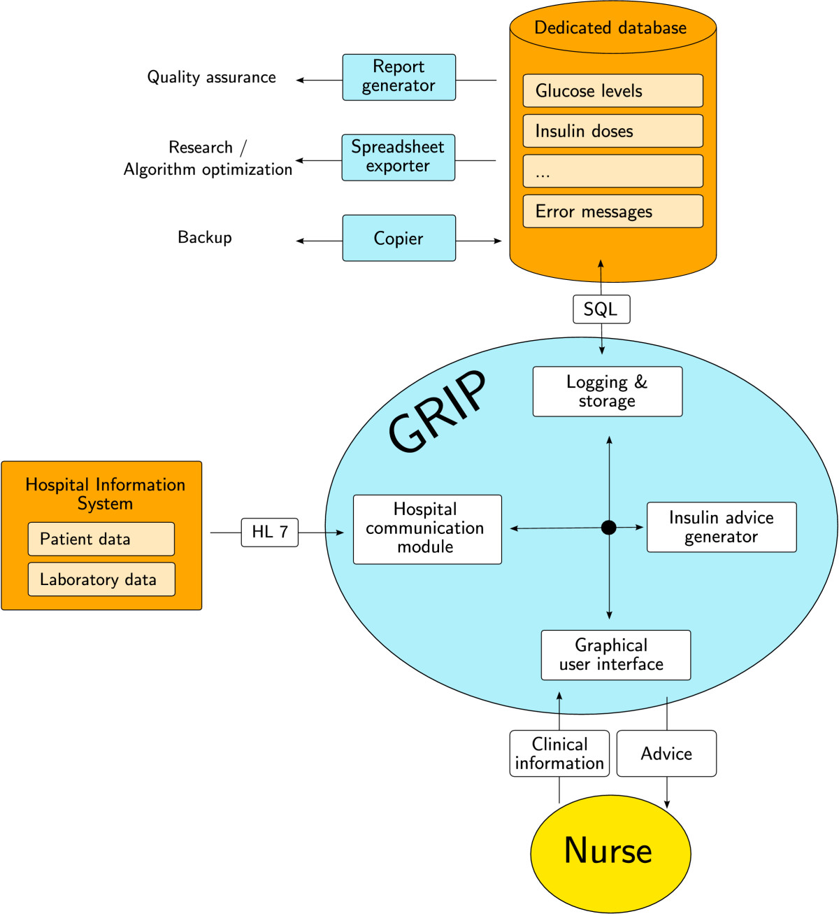 Design and implementation of GRIP: a computerized glucose control ...
