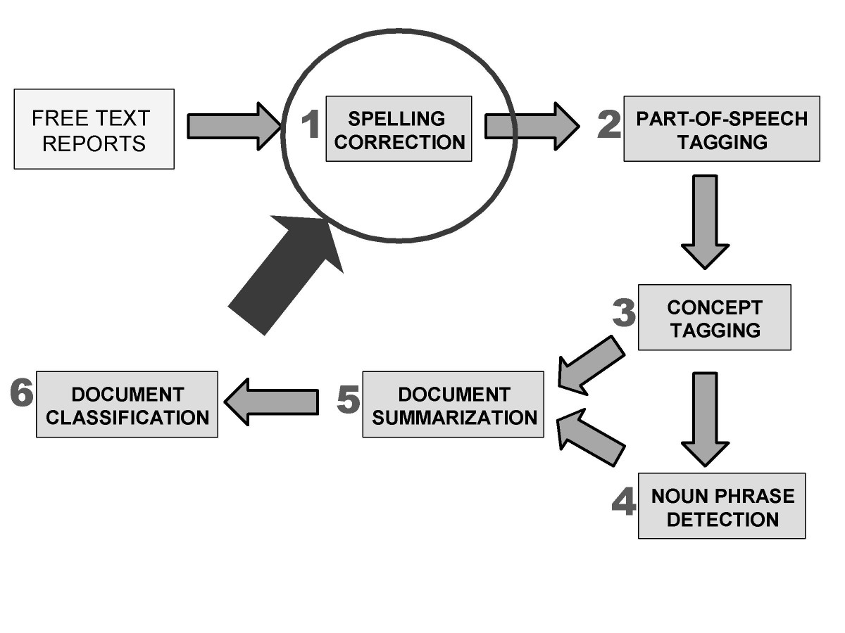 natural language processing research papers