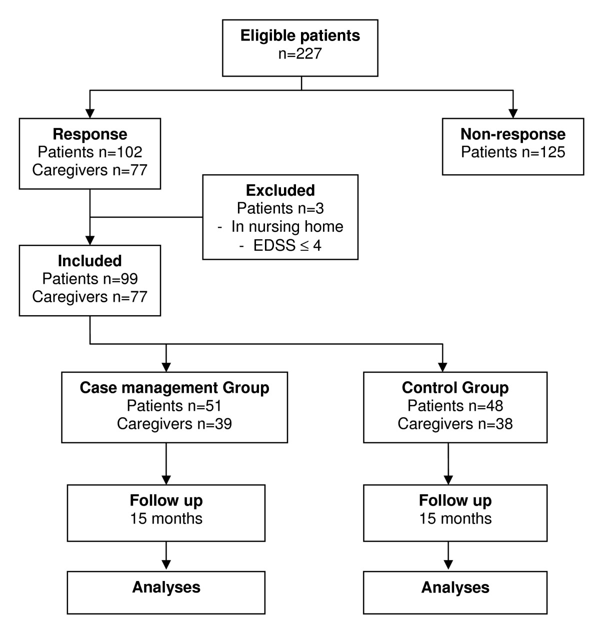 Design of a Randomised Controlled Trial (RCT) on the effectiveness ...