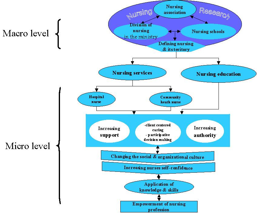 the essential levels of empowerment 1 introduction the empowerment of women is an essential precondition for the elimination of world poverty and the upholding of human rights (dfid, 2000: 8), in particular at the individual level, it.
