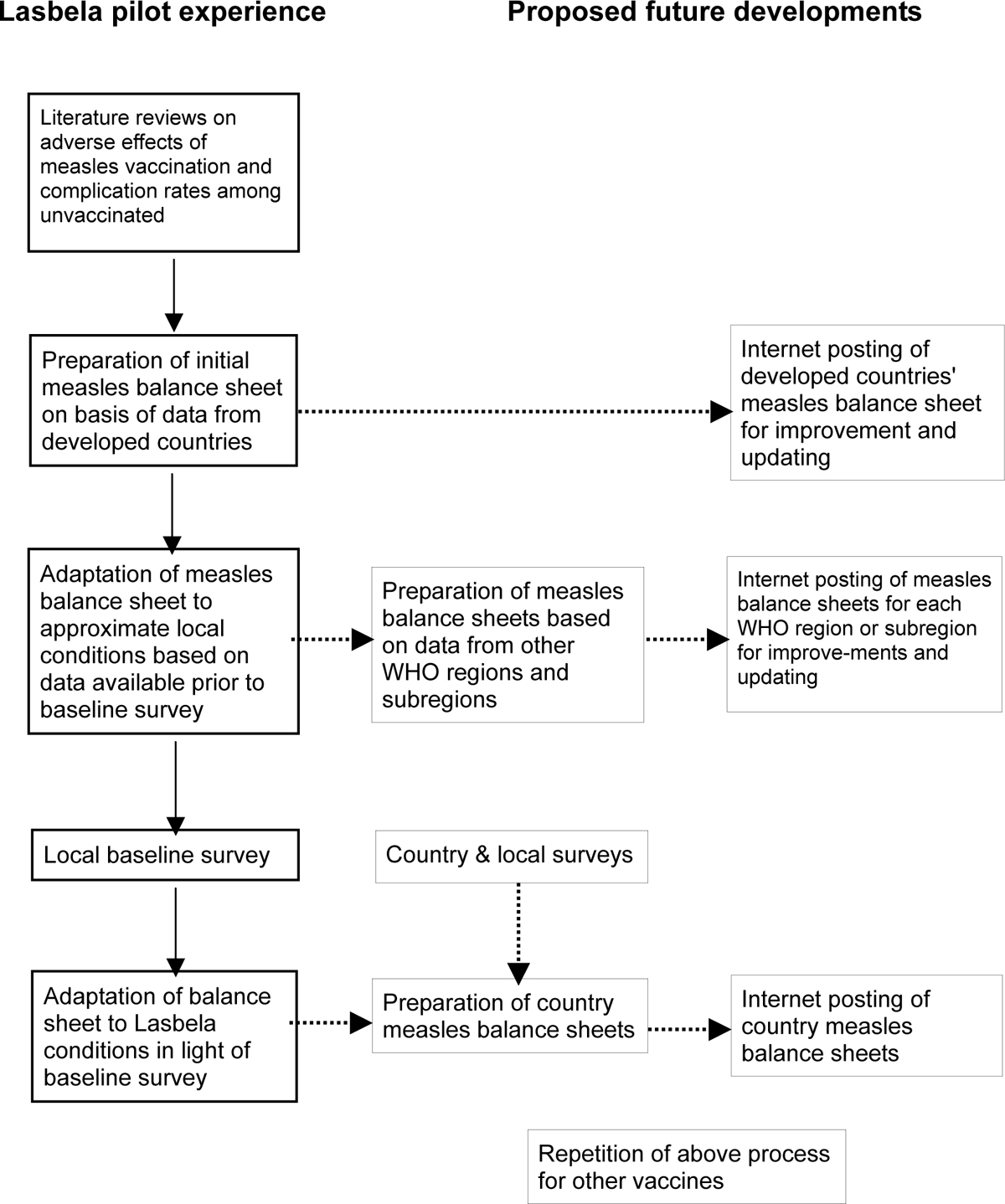Knowledge synthesis of benefits and adverse effects of
