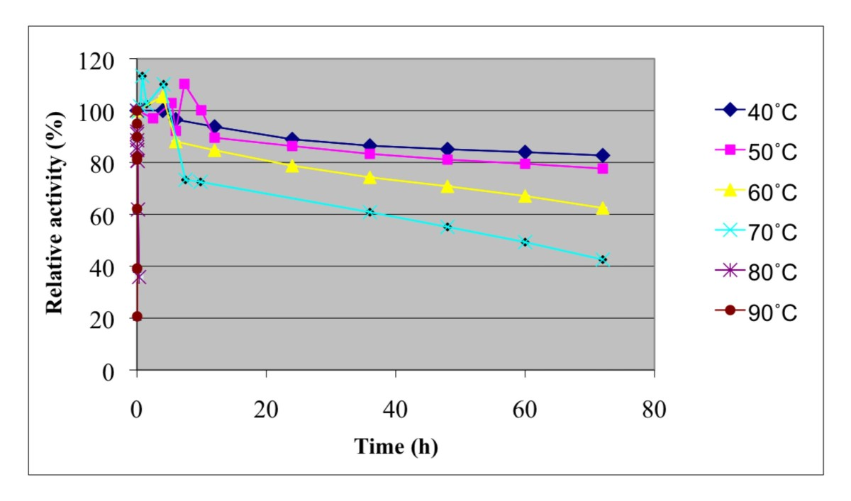 the effect of different temperatures on Temperature effects on density density density is the mass of any material per unit volume gases always have much lower density than the condensed phases.