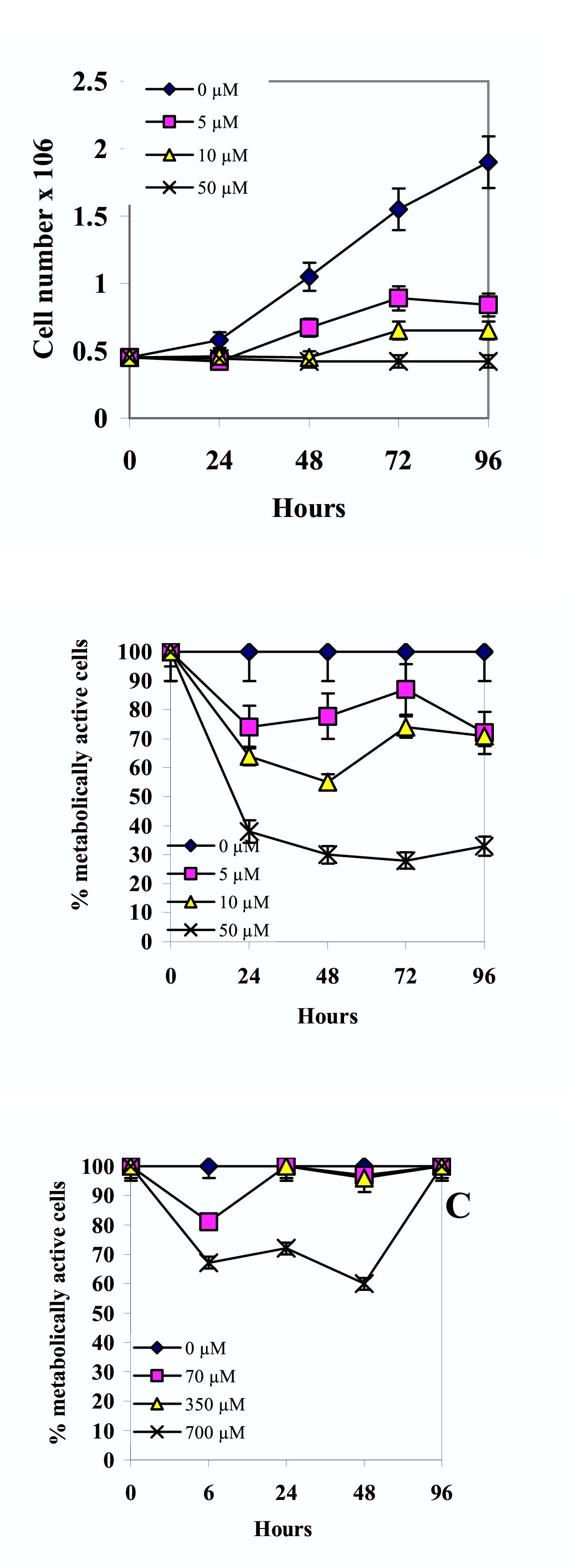 Effect of 5-azacytidine and galectin-1 on growth and