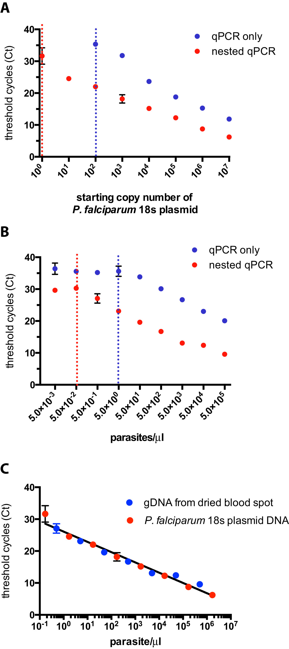 A nested real-time PCR assay for the quantification of