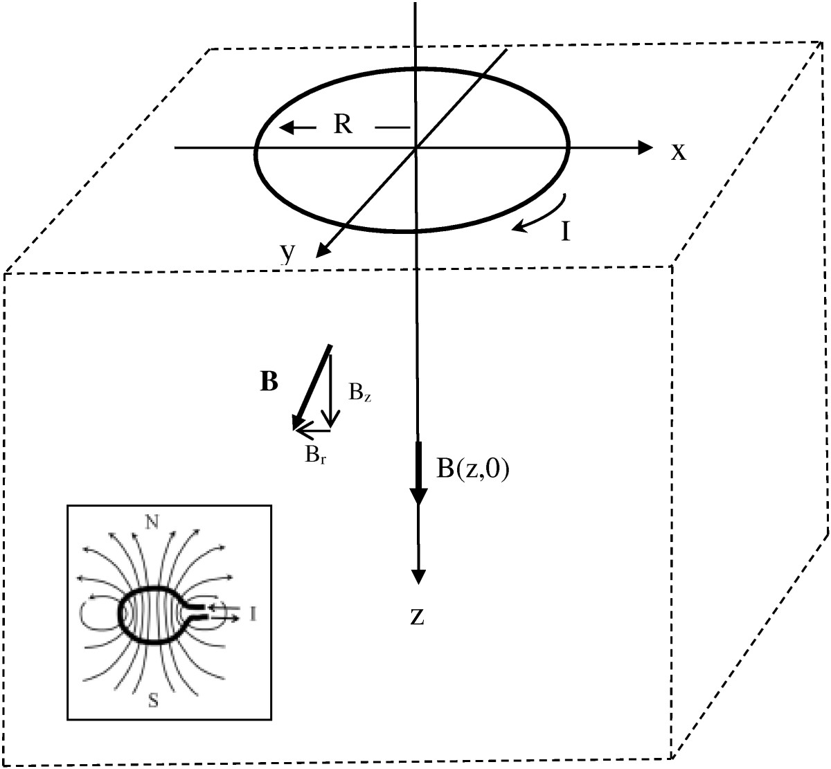 A compact theory of magnetic nerve stimulation: predicting
