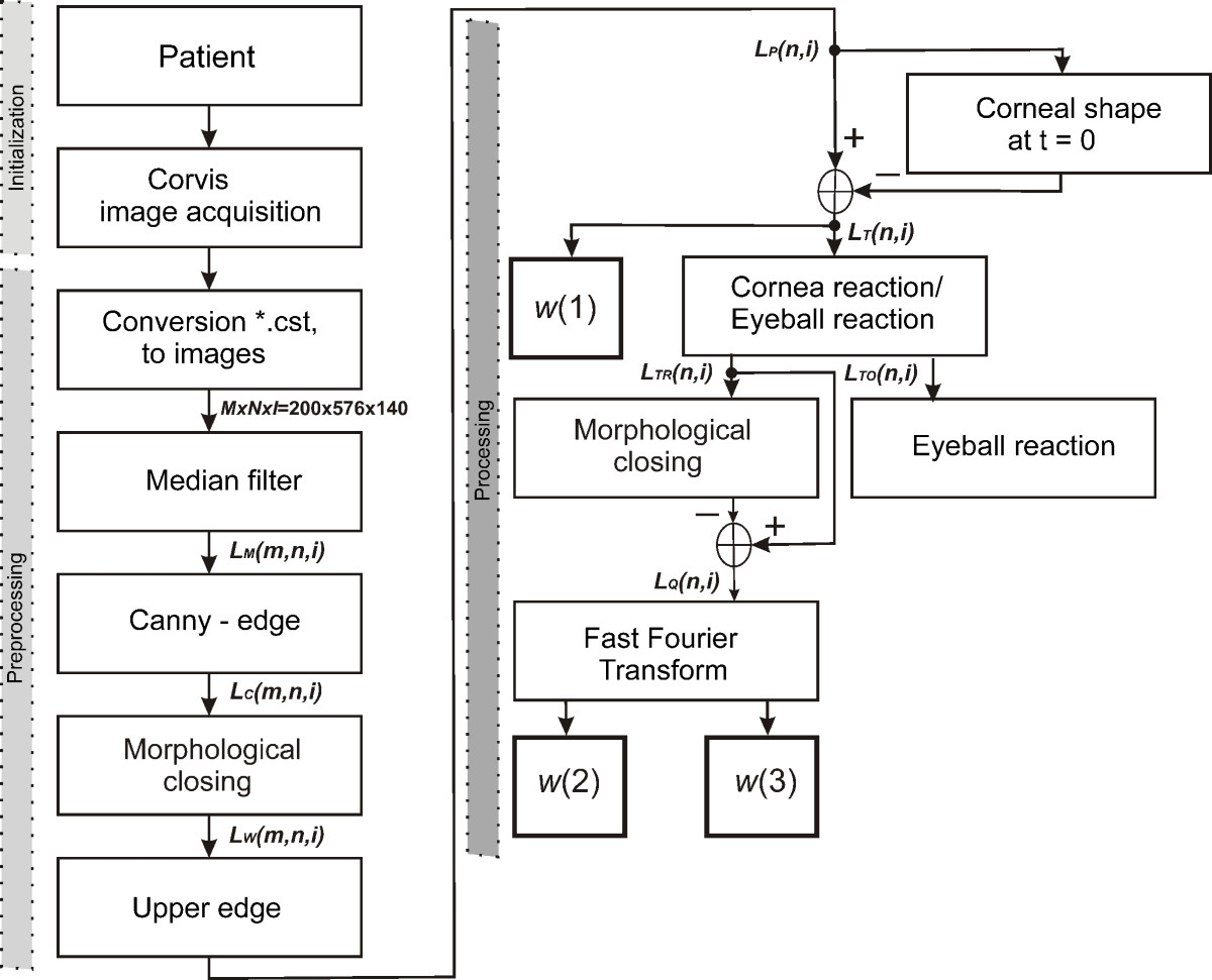 selected parameters of the corneal deformation in the