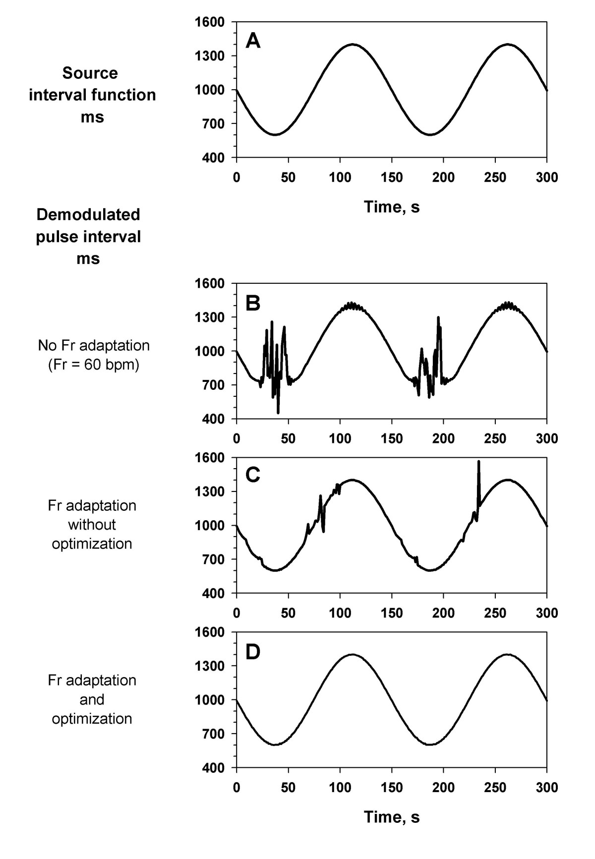 Assessment Of Pulse Rate Variability By The Method Frequency Demodulation Open Image In New Window