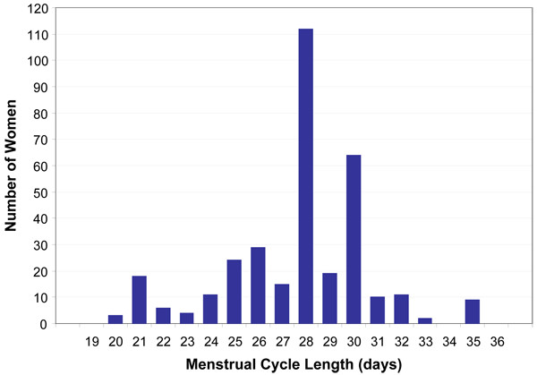 Menstrual function among women exposed to polybrominated
