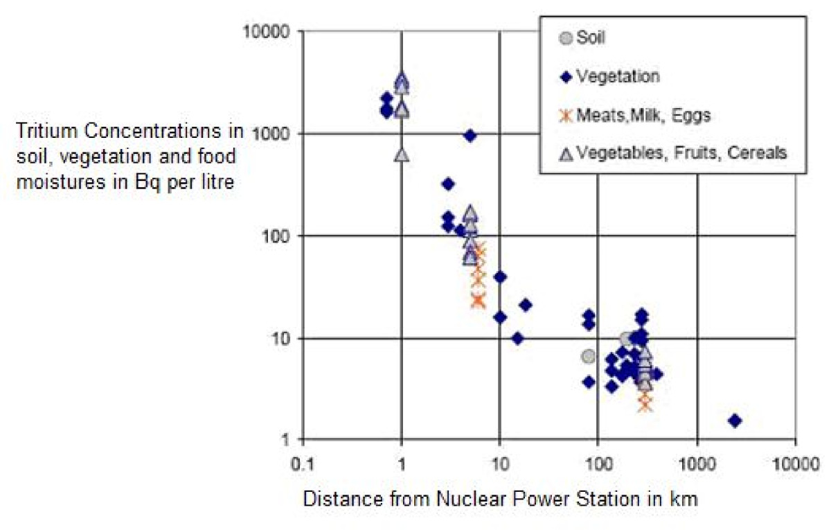 Commentary Childhood Cancer Near Nuclear Power Stations Springerlink Plant Line Diagram Figure 2 Tritium Concentrations In Vegetation Food Moisture Canadian