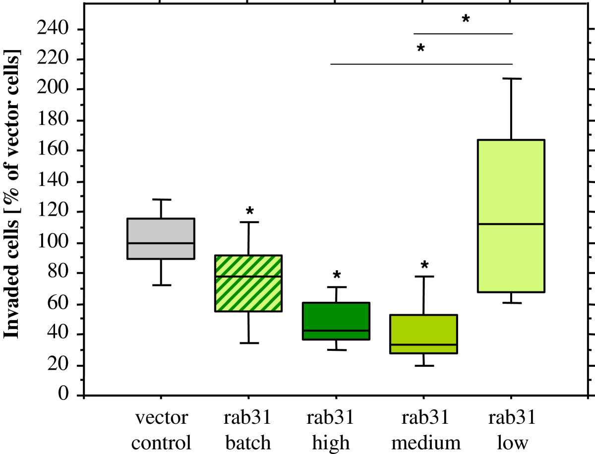 Rab31 Expression Levels Modulate Tumor Relevant Characteristics Of For Accessibility Find The Equivalent Resistance Rab In Circuit Open Image New Window
