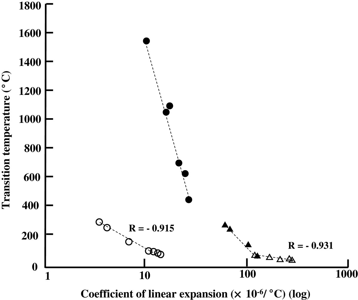 an experiment aimed at calculating the coefficient of linear expansion of a metal As ice is heated it starts to melt and as far as i know water expands on cooling and contract on melting or heating but i do not understand why is coefficient of linear expansion of ice is calculat.
