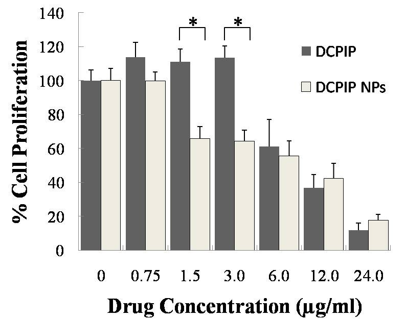 determination of the concentration of vitamin c by using the dcpip test Exp 14 : the quantitative analysis of vitamin c if we want to find out the concentration of vitamin c in a juice, we need to prepare a solution of dcpip and a standard solution of vitamin c.