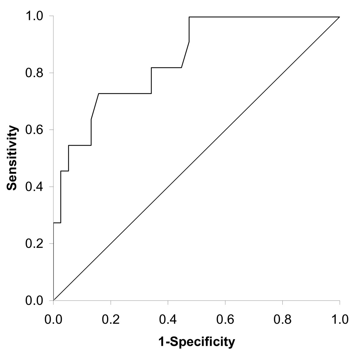 The validity and precision of the leicester cough questionnaire in open image in new window ccuart Images