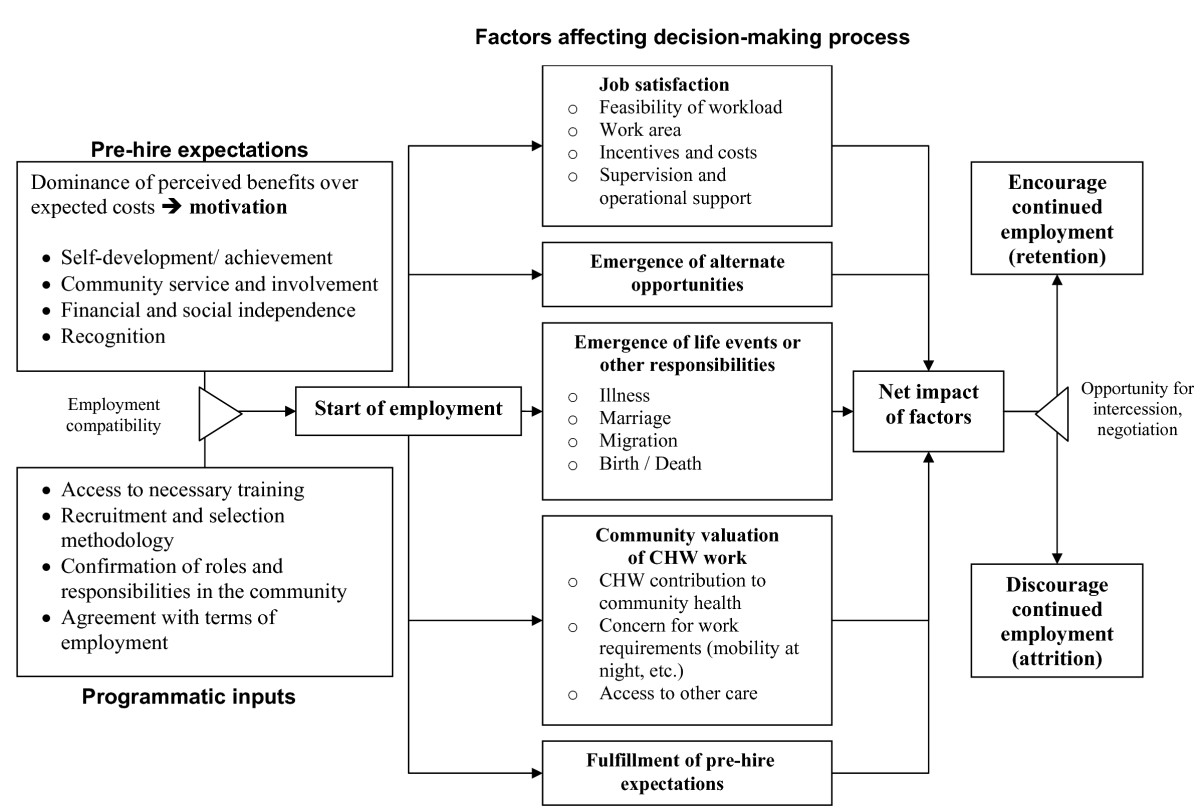 factors affecting social structure of bangladesh Global epidemics and impact of cholera emerged in bangladesh and caused an disrupt the social and economic structure and can impede development in the.