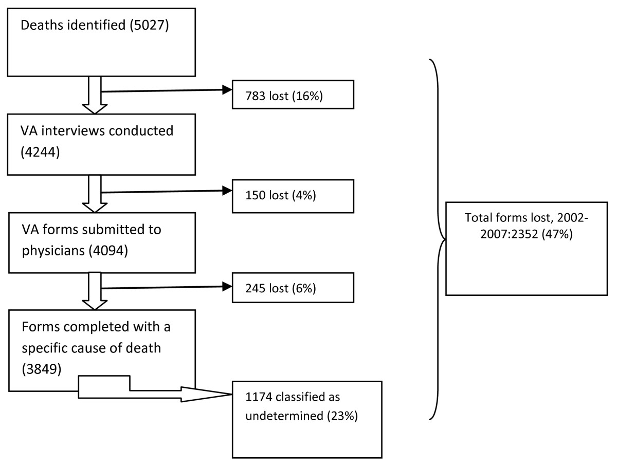 Verbal autopsy completion rate and factors associated with