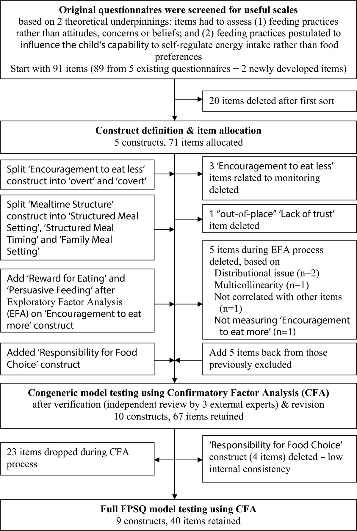 the feeding practices and structure questionnaire construction and