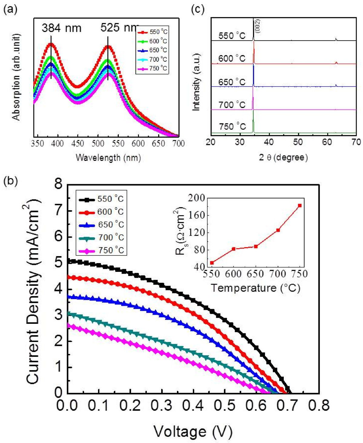 direct synthesis of vertically aligned zno nanowires on fto rh link springer com