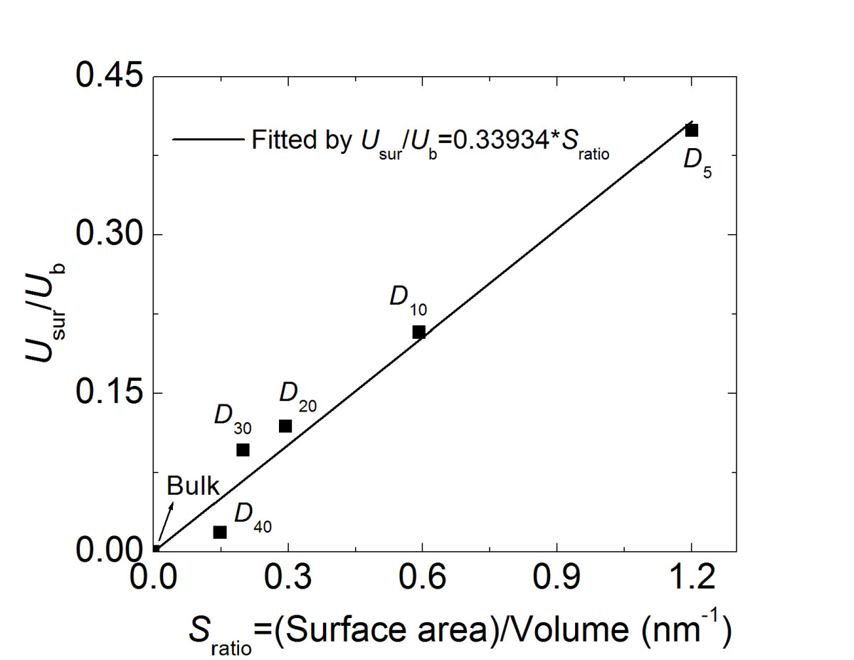 concentration of hcl affecting surface area to vol ratio essay Concentration of hcl affecting surface area to vol ratio the research question that this report is going to discuss is what is the relationship between concentration of hydrochloric acid (hcl) and the rate of diffusion.