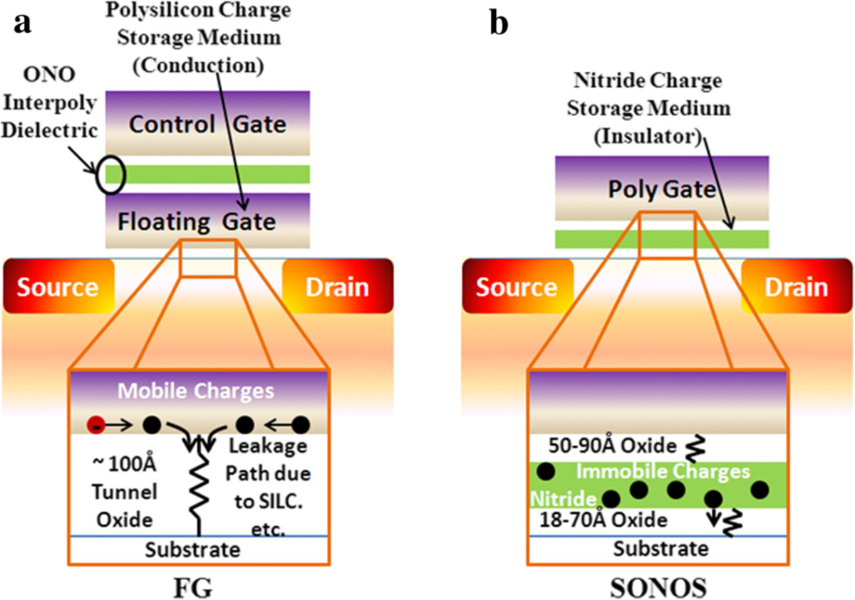 Overview Of Emerging Nonvolatile Memory Technologies Springerlink Figure 24 A Semiconductor Chip Integrated Circuit 11